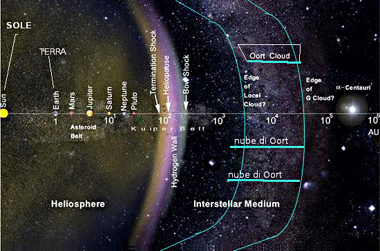 Oort2