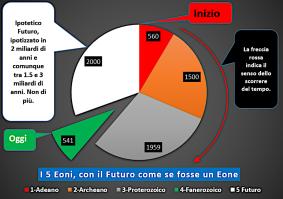 Eoni2
